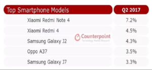 Best Selling Smartphone 300x139 These are the best Selling smartphones in India, Redmi 4, Redmi Note 4 are on the Top