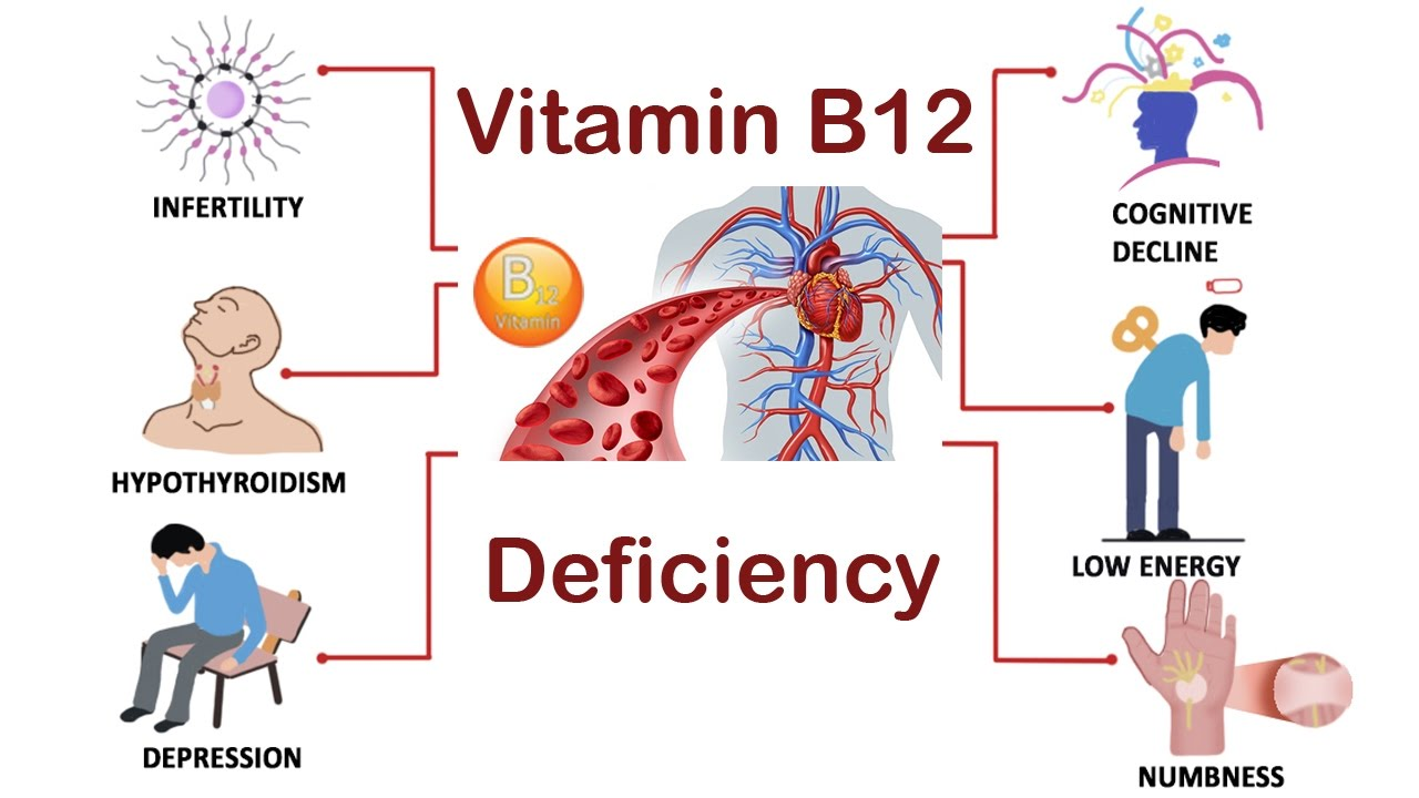Health Symptoms Of Vitamin B12 Deficiency B12 Deficiency